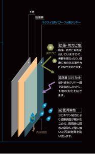 菊水化学工業 キクスイSPパワーフッ素クリアー の効果