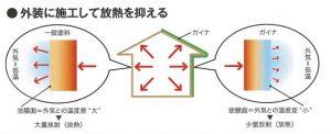 断熱セラミックガイナの保温断熱図解