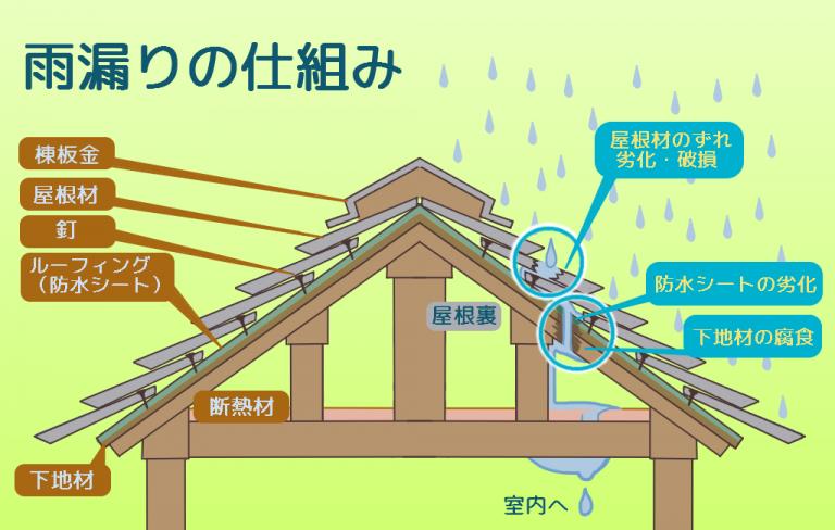 雨漏りの仕組みのイラスト
