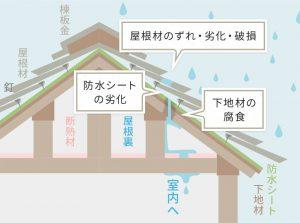 雨漏りするメカニズム