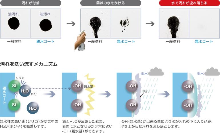 外壁材 親水パワーコートの親水性2